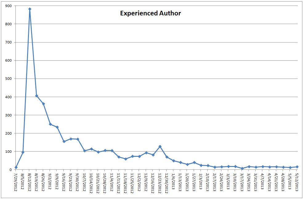 experienced_authors