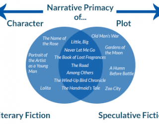 Venn diagram of Literary Fiction/Speculative Fiction along Character/Plot Spectrum