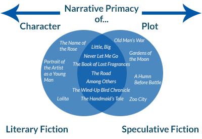 literary-fiction-venn-diagram