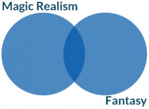 Magic Realism vs Fantasy - Venn Diagram