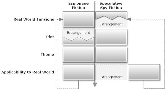 Spy Fiction vs Speculative Spy Fiction