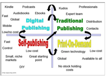 publishingquadrant2