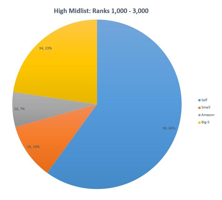 high_midlist