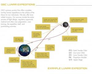 GoldenSpike-SampleLunarExpedition