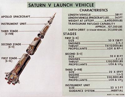 400px-Diagram-saturn-v-launch-vehicle-english-units