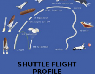 Space Shuttle First Flights: The Amazing Flight Software People