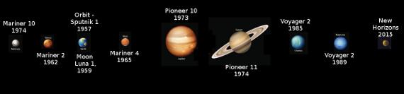 planetary flybys