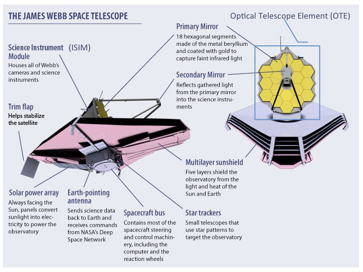james-webb-telescope-instruments-graphic