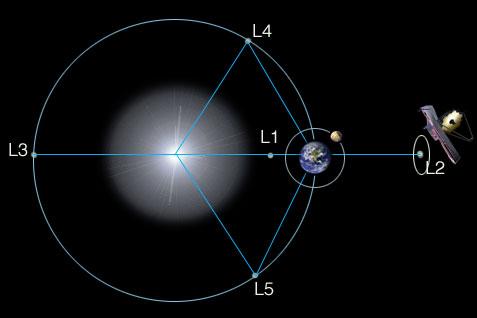 james-webb-telescope-location-at-l2