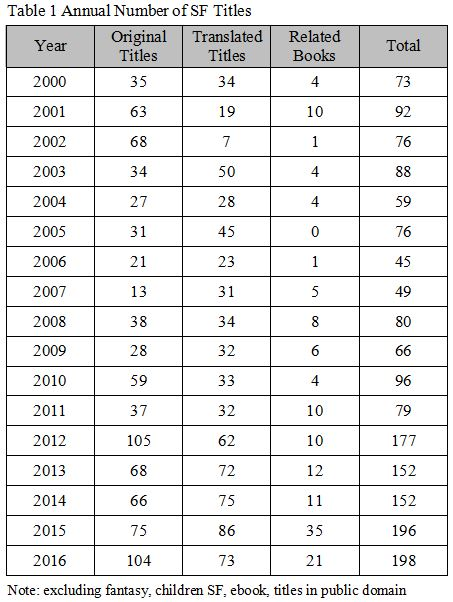 China's SF book titles 2000-2016