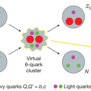 """Quark Fusion"" Produces Eight Times More Energy Than Nuclear Fusion"