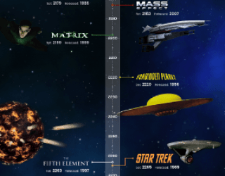 The Great Sci-Fi Movie & Game Timeline